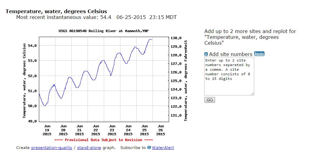График температуры воды в Кипящей реке