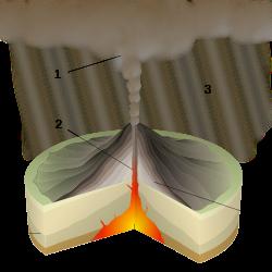 плинианский тип извержения