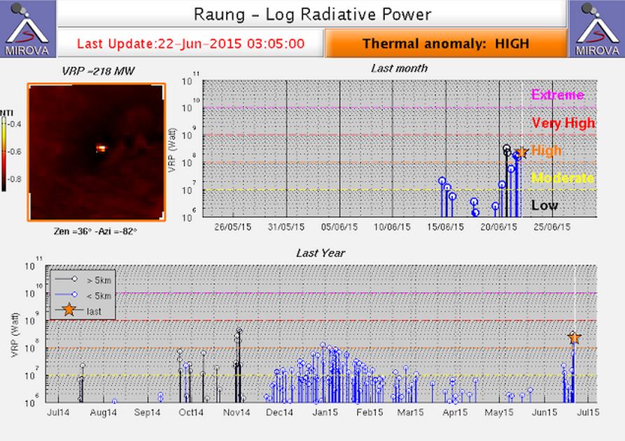 Тепловые сигналы от вулкана Раунг