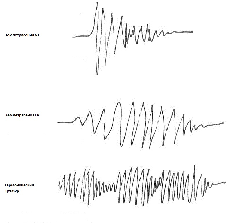землетрясения
