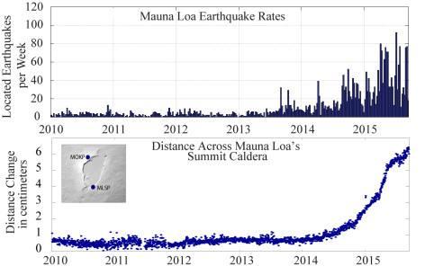 Сейсмичность Мауна-Лоа