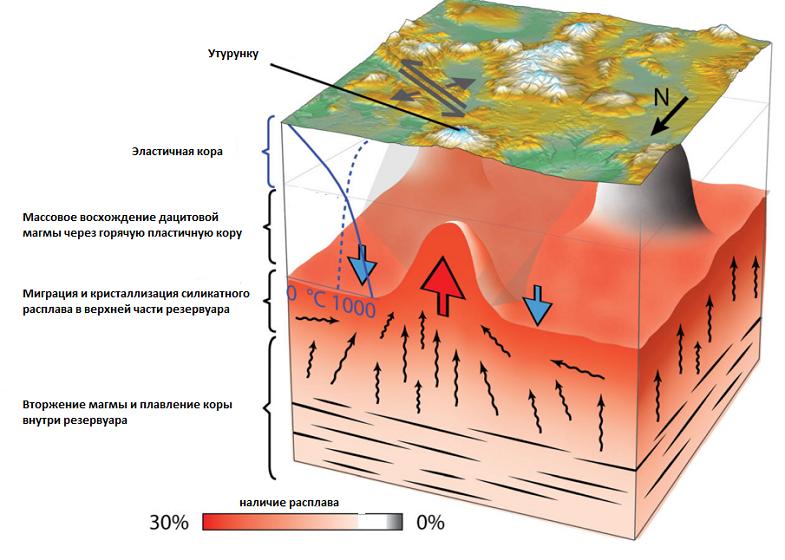 Магматический резервуар под Утурунку