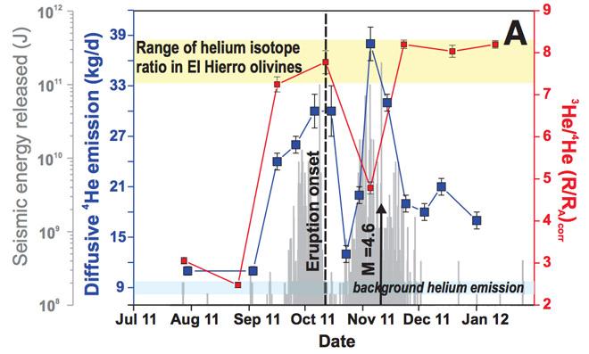 Рост выбросов гелия на Иерро