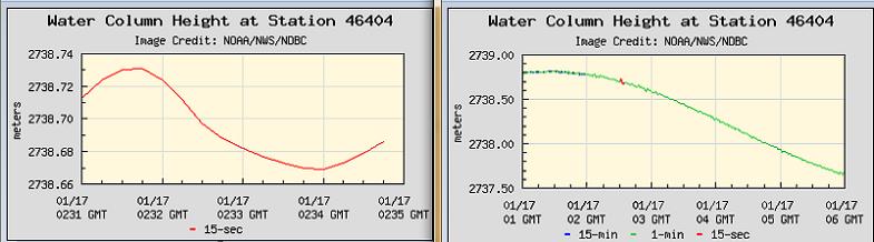Показатели буев от 17 января