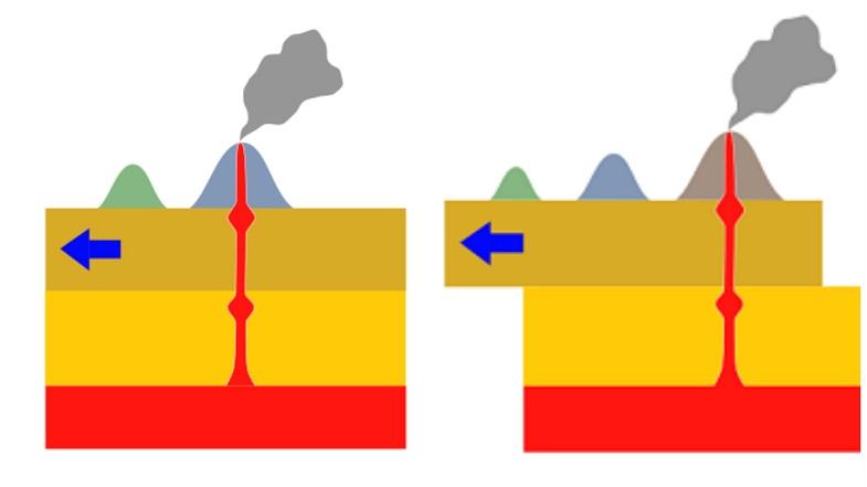 Движение тектонической плиты относительно горячей точки