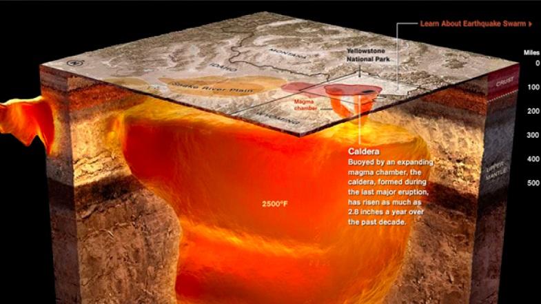 Магматический резервуар Йеллоустоуна