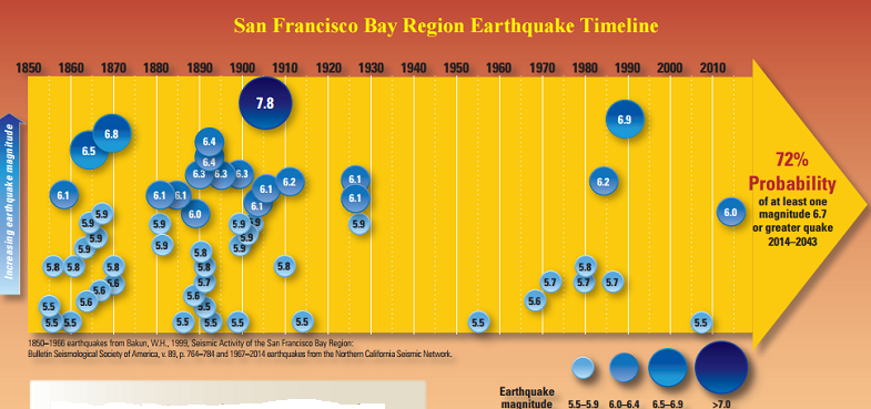 Крупные землетрясения в районе залива Сан-Франциско с 1850 года