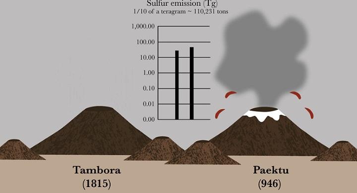 Сравнение выбросов Тамборы и Пэктусана